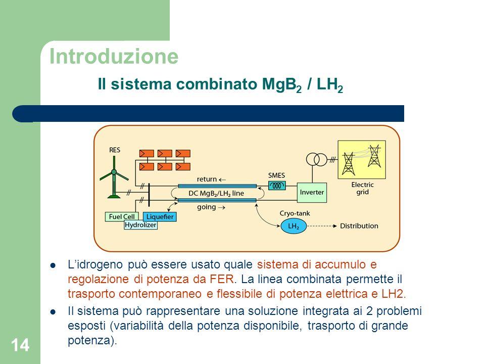 14 Introduzione Il sistema combinato MgB 2 / LH 2 Lidrogeno può essere usato quale sistema di accumulo e regolazione di potenza da FER. La linea combi
