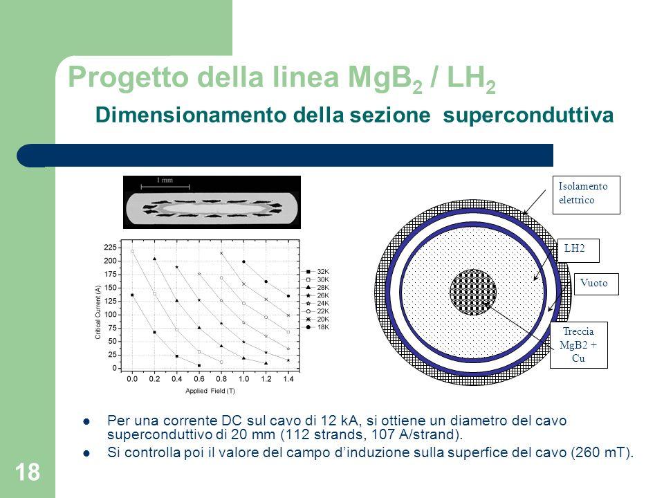 18 Progetto della linea MgB 2 / LH 2 Dimensionamento della sezione superconduttiva Per una corrente DC sul cavo di 12 kA, si ottiene un diametro del cavo superconduttivo di 20 mm (112 strands, 107 A/strand).