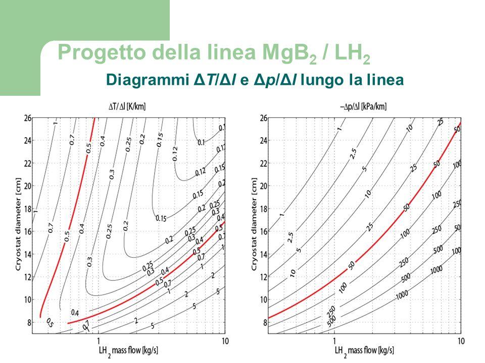 21 Progetto della linea MgB 2 / LH 2 Diagrammi ΔT/Δl e Δp/Δl lungo la linea 11/18