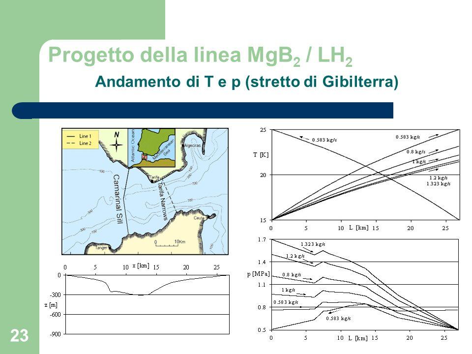 23 Progetto della linea MgB 2 / LH 2 Andamento di T e p (stretto di Gibilterra)