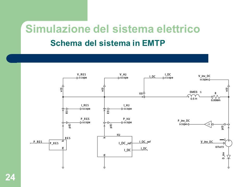 24 Simulazione del sistema elettrico Schema del sistema in EMTP