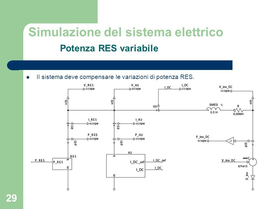 29 Il sistema deve compensare le variazioni di potenza RES. Simulazione del sistema elettrico Potenza RES variabile