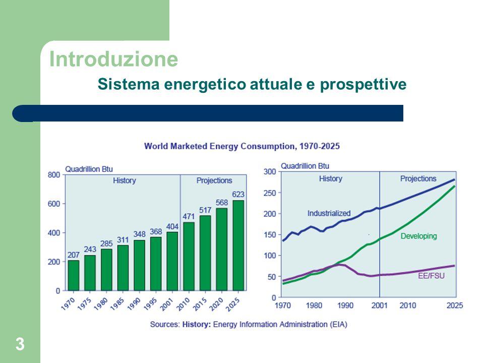 3 Introduzione Sistema energetico attuale e prospettive Il fabbisogno energetico mondiale è stimato in aumento del 60 % di qui al 2030 (2/3 da paesi in via di sviluppo) [IEA].