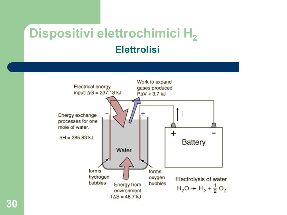 30 Dispositivi elettrochimici H 2 Elettrolisi i