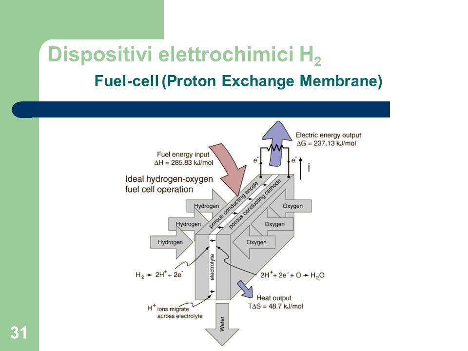 31 Dispositivi elettrochimici H 2 Fuel-cell (Proton Exchange Membrane) i