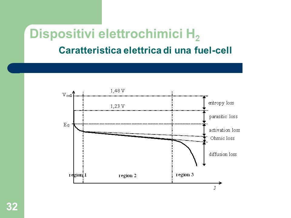 32 Dispositivi elettrochimici H 2 Caratteristica elettrica di una fuel-cell