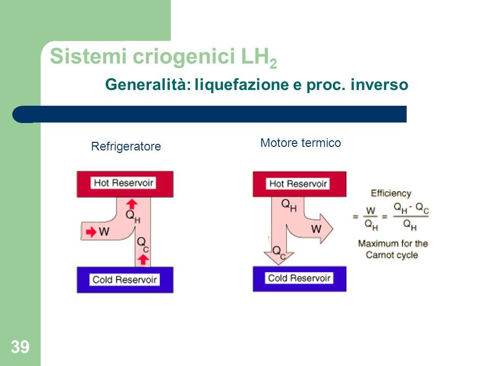 39 Sistemi criogenici LH 2 Generalità: liquefazione e proc. inverso Refrigeratore Motore termico