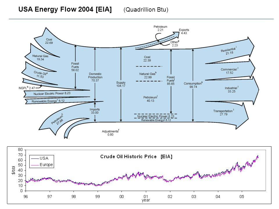 5 Introduzione Sfruttamento FER su larga scala: potenzialità Molti paesi hanno attivato programmi ambiziosi per lestensione delle FER nel sistema energetico.