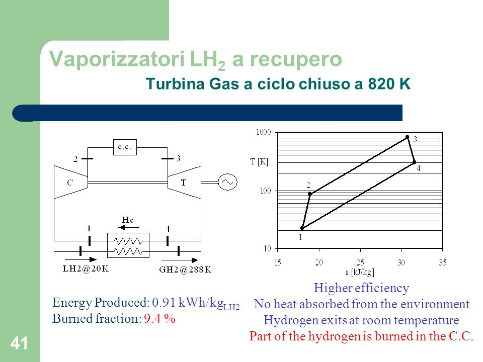 41 Energy Produced: 0.91 kWh/kg LH2 Burned fraction: 9.4 % Higher efficiency No heat absorbed from the environment Hydrogen exits at room temperature Part of the hydrogen is burned in the C.C.