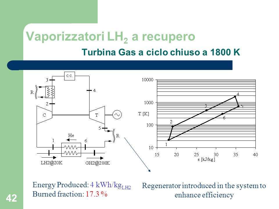 42 Vaporizzatori LH 2 a recupero Turbina Gas a ciclo chiuso a 1800 K Regenerator introduced in the system to enhance efficiency Energy Produced: 4 kWh/kg LH2 Burned fraction: 17.3 %