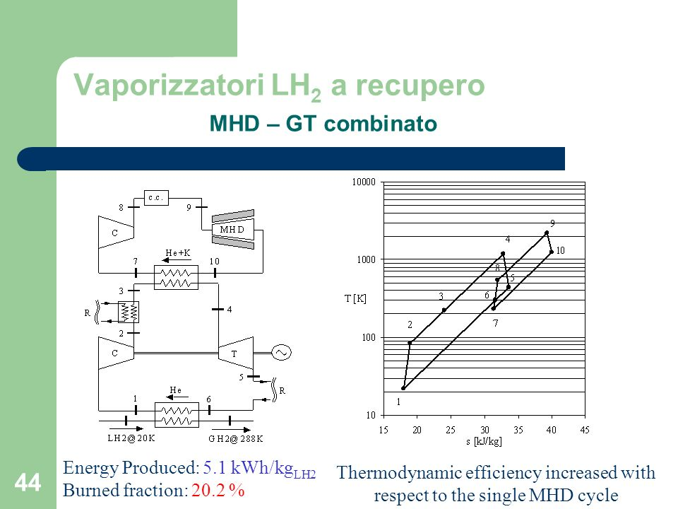 44 Vaporizzatori LH 2 a recupero MHD – GT combinato Energy Produced: 5.1 kWh/kg LH2 Burned fraction: 20.2 % Thermodynamic efficiency increased with respect to the single MHD cycle