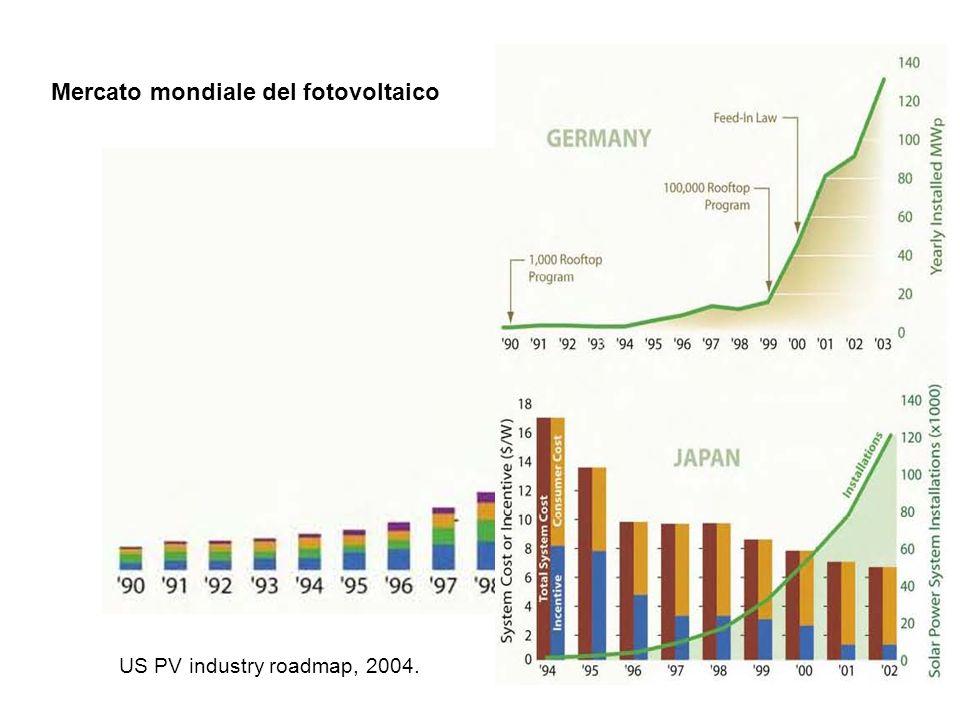 7 Introduzione Energia solare: potenzialità Lenergia solare può rappresentare una fonte di primaria importanza nel lungo periodo Il 4% delle aree desertiche possono garantire lintero fabbisogno energetico mondiale (con impianti fotovoltaici, fattore di utilizzo del territorio del 50 %) Lo 0.3% del deserto del Sahara equivale (in potenza di picco) alla potenza elettrica totale installata in Europa (700 GW) Il costo dellenergia prodotta in aree desertiche è stimato conveniente con prezzo dei moduli PV attorno a 2 $/W.