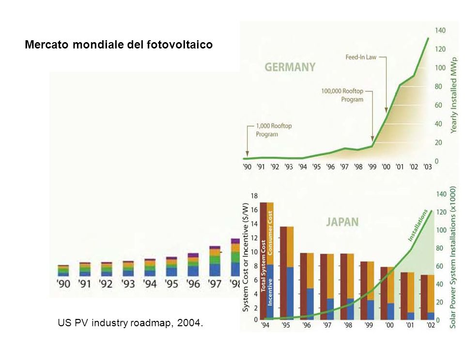 Mercato mondiale del fotovoltaico US PV industry roadmap, 2004.