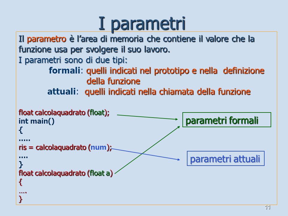 11 Il parametro è larea di memoria che contiene il valore che la funzione usa per svolgere il suo lavoro. I parametri sono di due tipi: quelli indicat