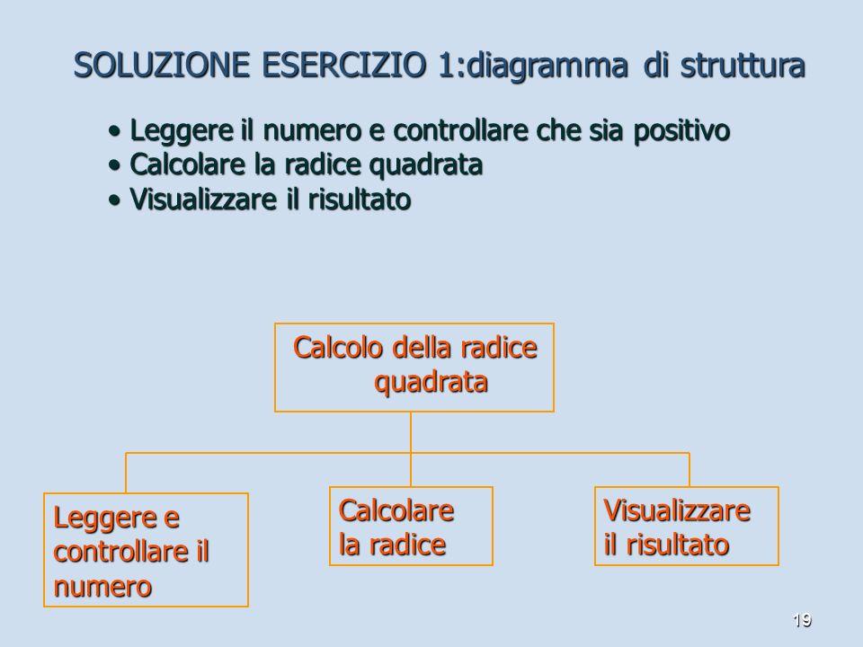 19 SOLUZIONE ESERCIZIO 1:diagramma di struttura Calcolo della radice quadrata Leggere il numero e controllare che sia positivo Leggere il numero e con
