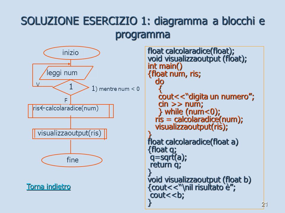 V 21 SOLUZIONE ESERCIZIO 1: diagramma a blocchi e programma leggi num 1 1 ) mentre num < 0 ris calcolaradice(num) visualizzaoutput(ris) inizio fine fl