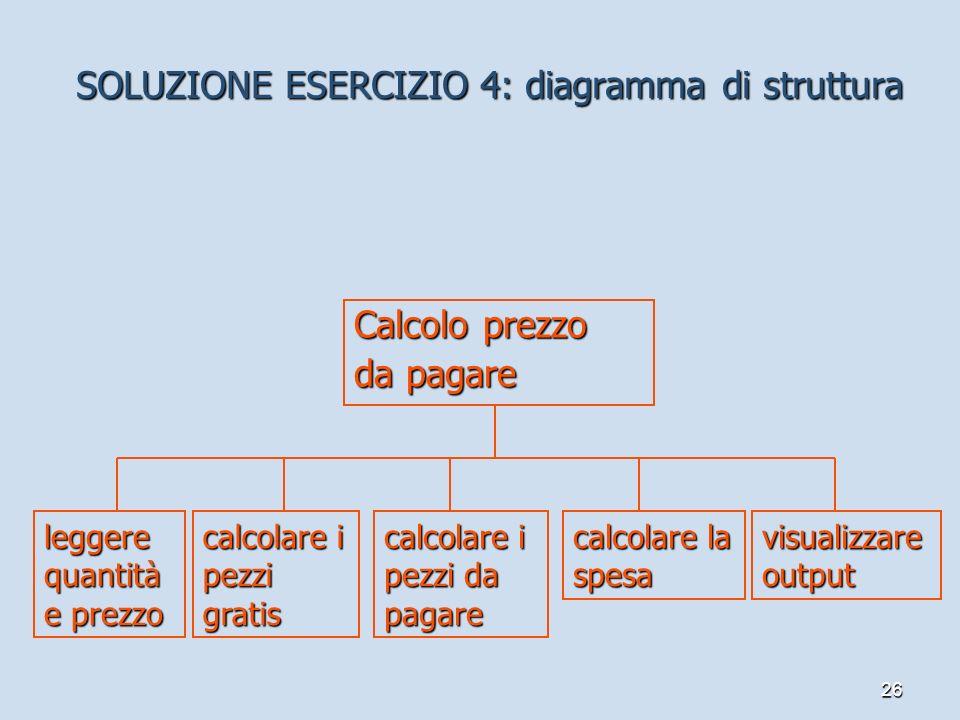 26 SOLUZIONE ESERCIZIO 4: diagramma di struttura Calcolo prezzo da pagare leggere quantità e prezzo calcolare i pezzi gratis calcolare la spesa visual