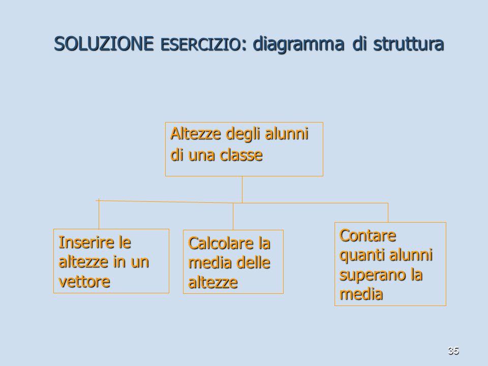 35 SOLUZIONE ESERCIZIO : diagramma di struttura Altezze degli alunni di una classe Inserire le altezze in un vettore Calcolare la media delle altezze