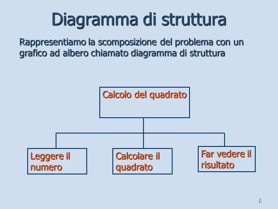 5 Diagramma di struttura Calcolo del quadrato Leggere il numero Calcolare il quadrato Far vedere il risultato Rappresentiamo la scomposizione del prob