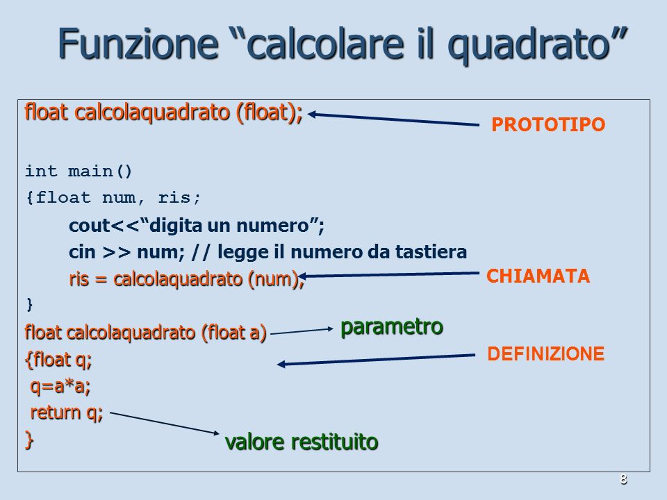 8 float calcolaquadrato (float); int main() {float num, ris; cout<<digita un numero; cin >> num; // legge il numero da tastiera ris = calcolaquadrato