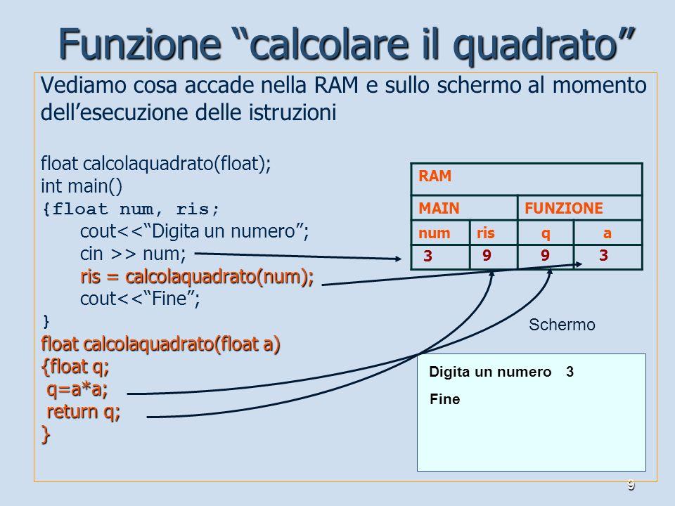 9 Vediamo cosa accade nella RAM e sullo schermo al momento dellesecuzione delle istruzioni float calcolaquadrato(float); int main() {float num, ris; c