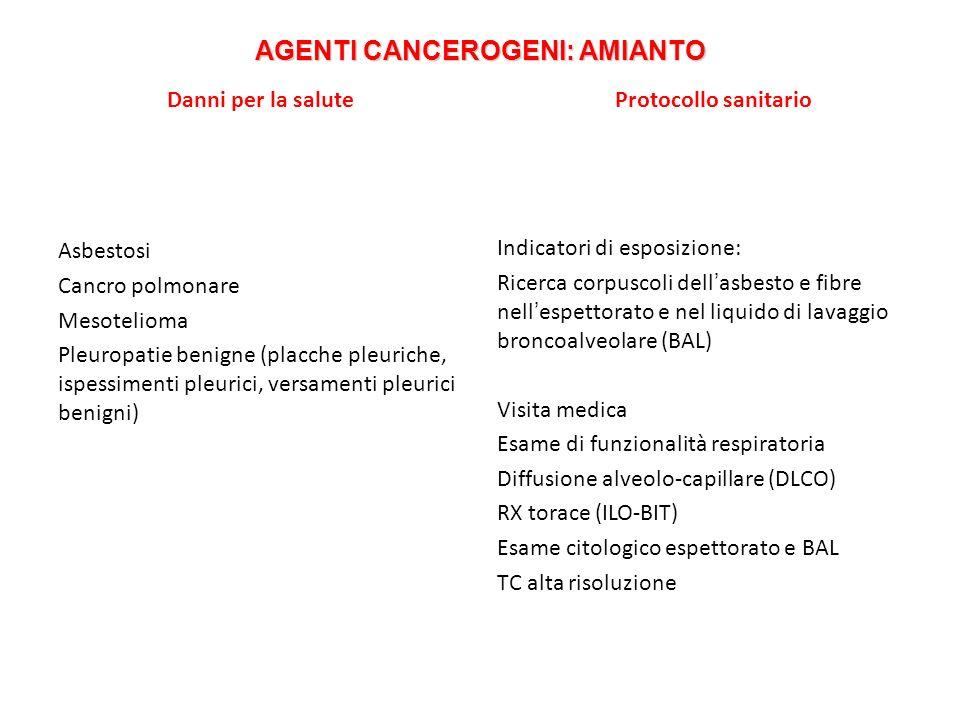 AGENTI CANCEROGENI: AMIANTO Danni per la salute Asbestosi Cancro polmonare Mesotelioma Pleuropatie benigne (placche pleuriche, ispessimenti pleurici,