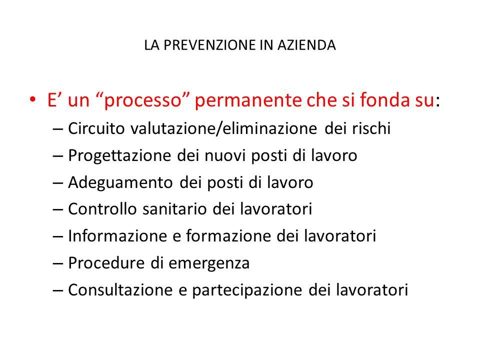 LA PREVENZIONE IN AZIENDA E un processo permanente che si fonda su: – Circuito valutazione/eliminazione dei rischi – Progettazione dei nuovi posti di