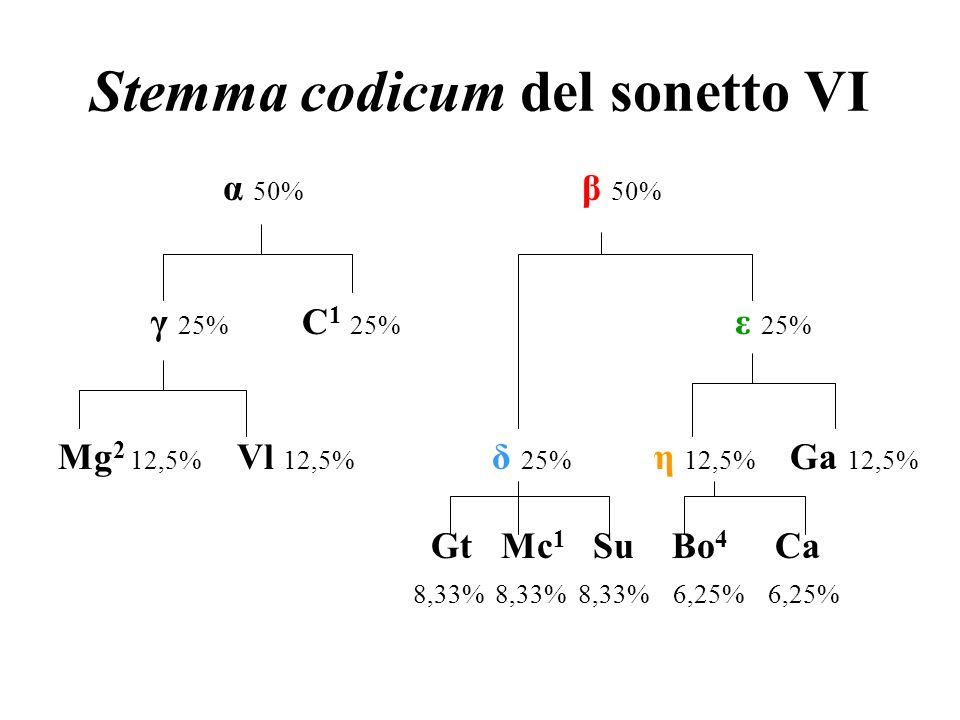 Stemma codicum del sonetto VI α 50% β 50% γ 25% C 1 25% ε 25% Mg 2 12,5% Vl 12,5% δ 25% η 12,5% Ga 12,5% Gt Mc 1 Su Bo 4 Ca 8,33% 8,33% 8,33% 6,25% 6,
