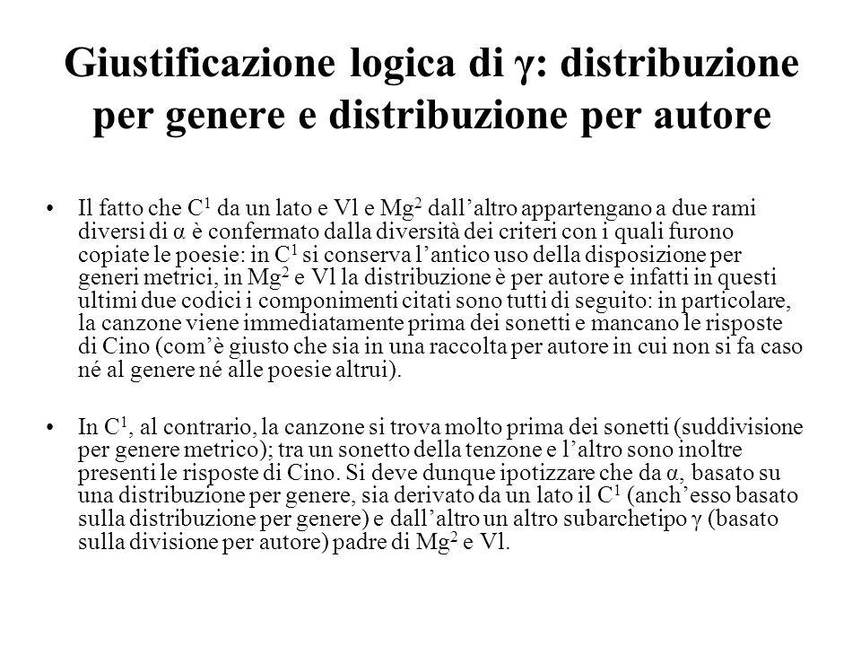 Giustificazione logica di γ: distribuzione per genere e distribuzione per autore Il fatto che C 1 da un lato e Vl e Mg 2 dallaltro appartengano a due