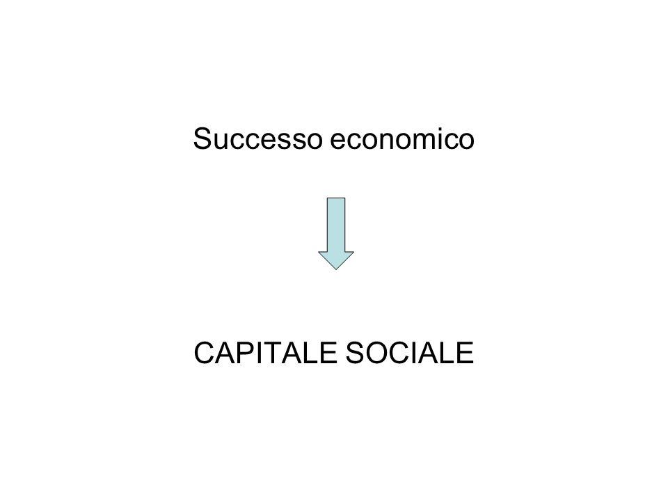 Successo economico CAPITALE SOCIALE