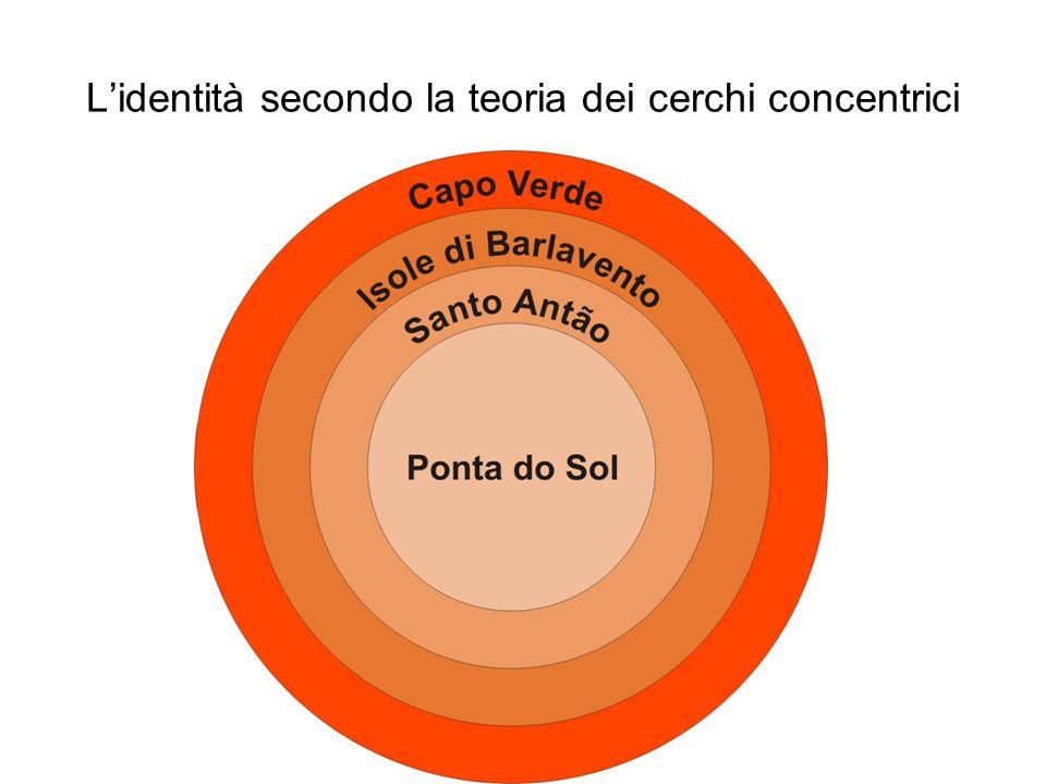 Lidentità secondo la teoria dei cerchi concentrici