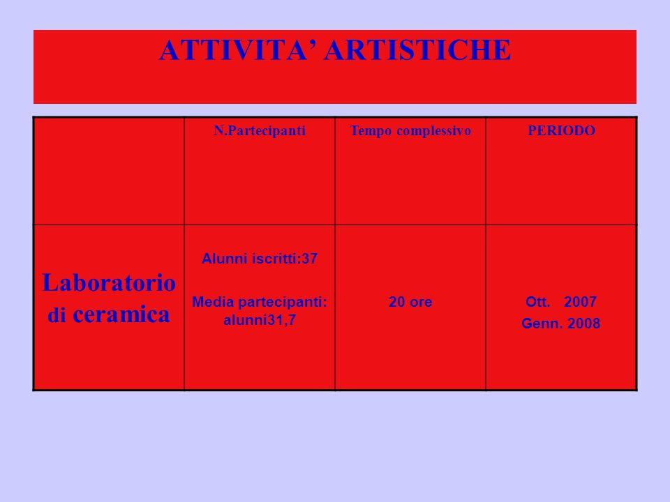 ATTIVITA ARTISTICHE N.PartecipantiTempo complessivoPERIODO Laboratorio di ceramica Alunni iscritti:37 Media partecipanti: alunni31,7 20 oreOtt.