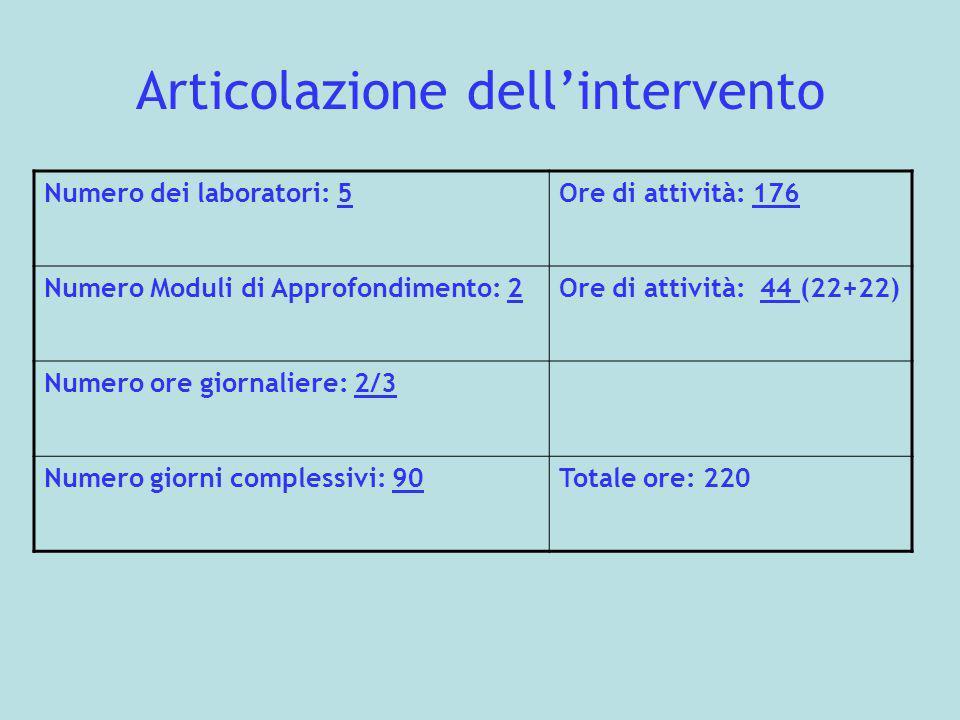 Articolazione dellintervento Numero dei laboratori: 5Ore di attività: 176 Numero Moduli di Approfondimento: 2Ore di attività: 44 (22+22) Numero ore gi
