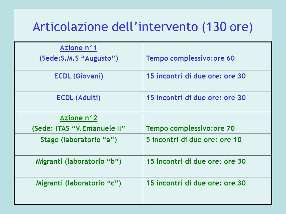 Articolazione dellintervento (130 ore) Azione n^1 (Sede:S.M.S Augusto)Tempo complessivo:ore 60 ECDL (Giovani)15 incontri di due ore: ore 30 ECDL (Adulti)15 incontri di due ore: ore 30 Azione n^2 (Sede: ITAS V.Emanuele IITempo complessivo:ore 70 Stage (laboratorio a)5 incontri di due ore: ore 10 Migranti (laboratorio b)15 incontri di due ore: ore 30 Migranti (laboratorio c)15 incontri di due ore: ore 30