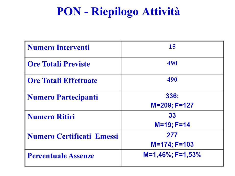 PON - Riepilogo Attività Numero Interventi 15 Ore Totali Previste 490 Ore Totali Effettuate 490 Numero Partecipanti 336: M=209; F=127 Numero Ritiri 33 M=19; F=14 Numero Certificati Emessi 277 M=174; F=103 Percentuale Assenze M=1,46%; F=1,53%