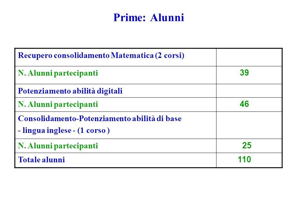 Prime: Alunni Recupero consolidamento Matematica (2 corsi) N.