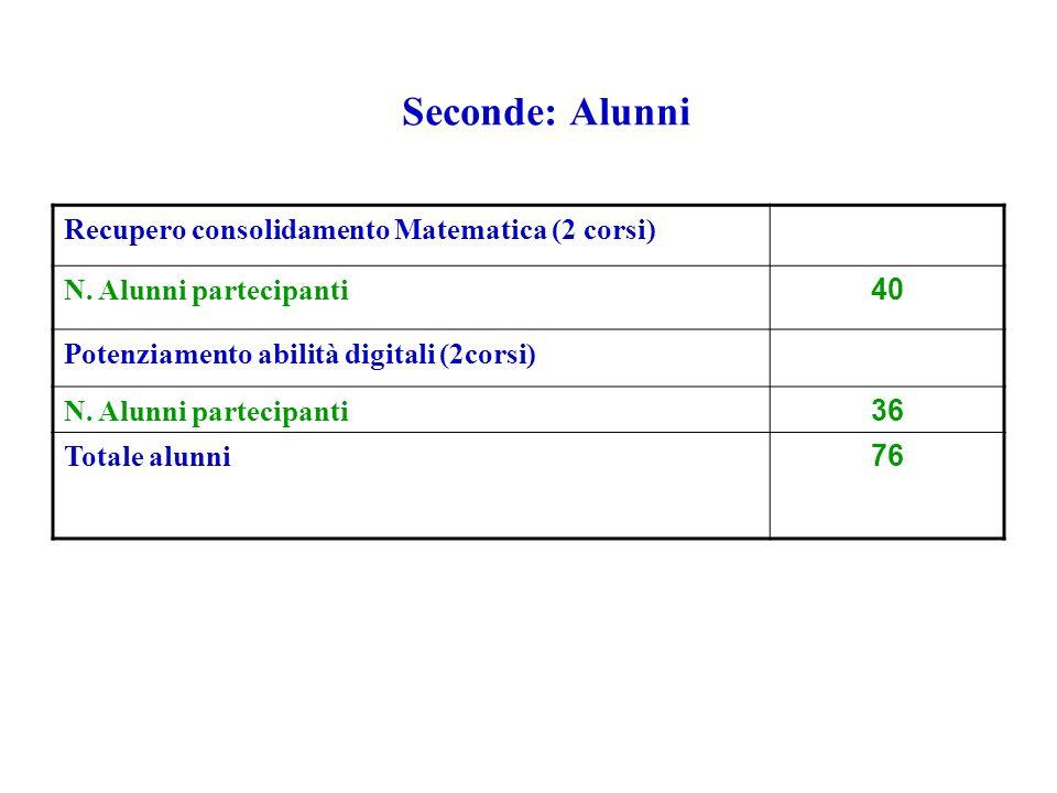 Seconde: Alunni Recupero consolidamento Matematica (2 corsi) N.