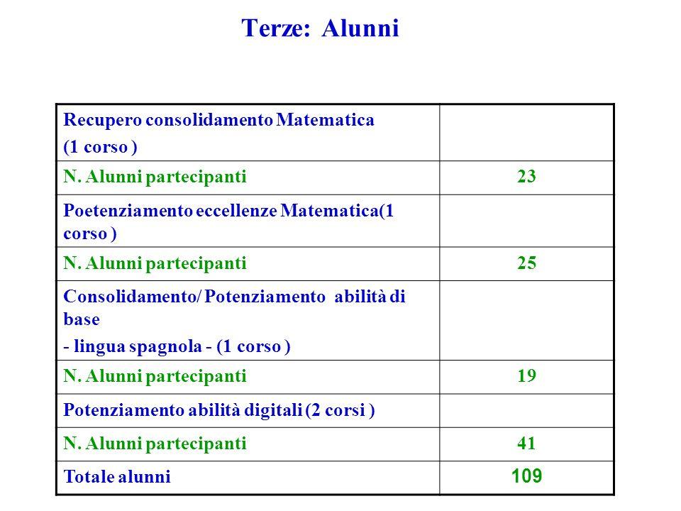 Terze: Alunni Recupero consolidamento Matematica (1 corso ) N.