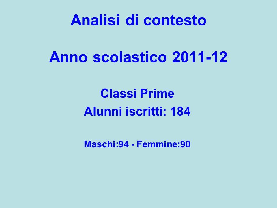 Analisi di contesto Anno scolastico 2011-12 Classi Prime Alunni iscritti: 184 Maschi:94 - Femmine:90