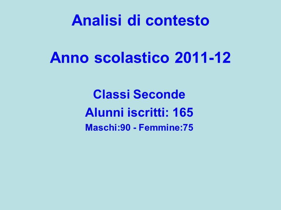 Analisi di contesto Anno scolastico 2011-12 Classi Seconde Alunni iscritti: 165 Maschi:90 - Femmine:75