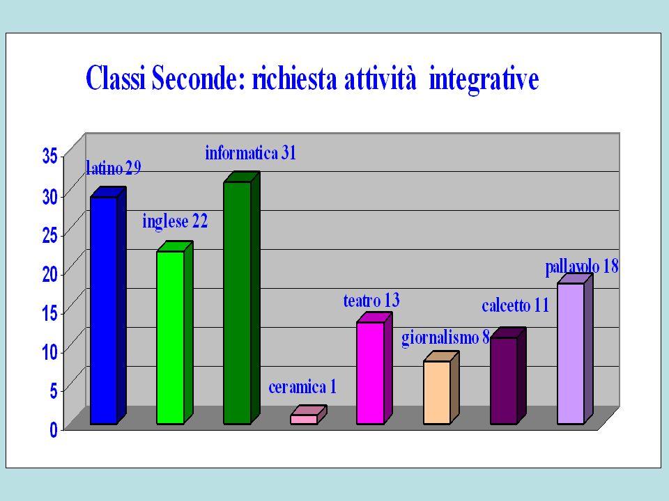 Analisi di contesto Anno scolastico 2011-12 Classi Terze Alunni iscritti: 206 Maschi:121 - Femmine:85