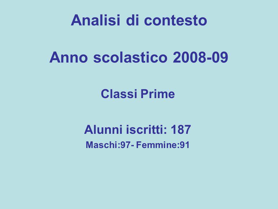 Analisi di contesto Anno scolastico 2008-09 Classi Prime Alunni iscritti: 187 Maschi:97- Femmine:91
