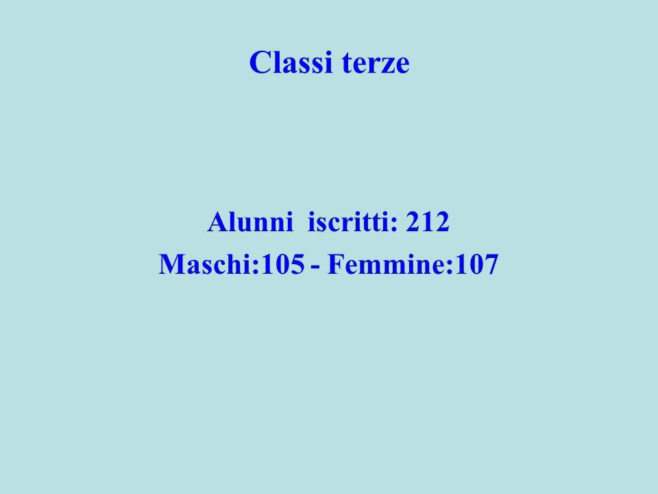 Classi terze Alunni iscritti: 212 Maschi:105 - Femmine:107
