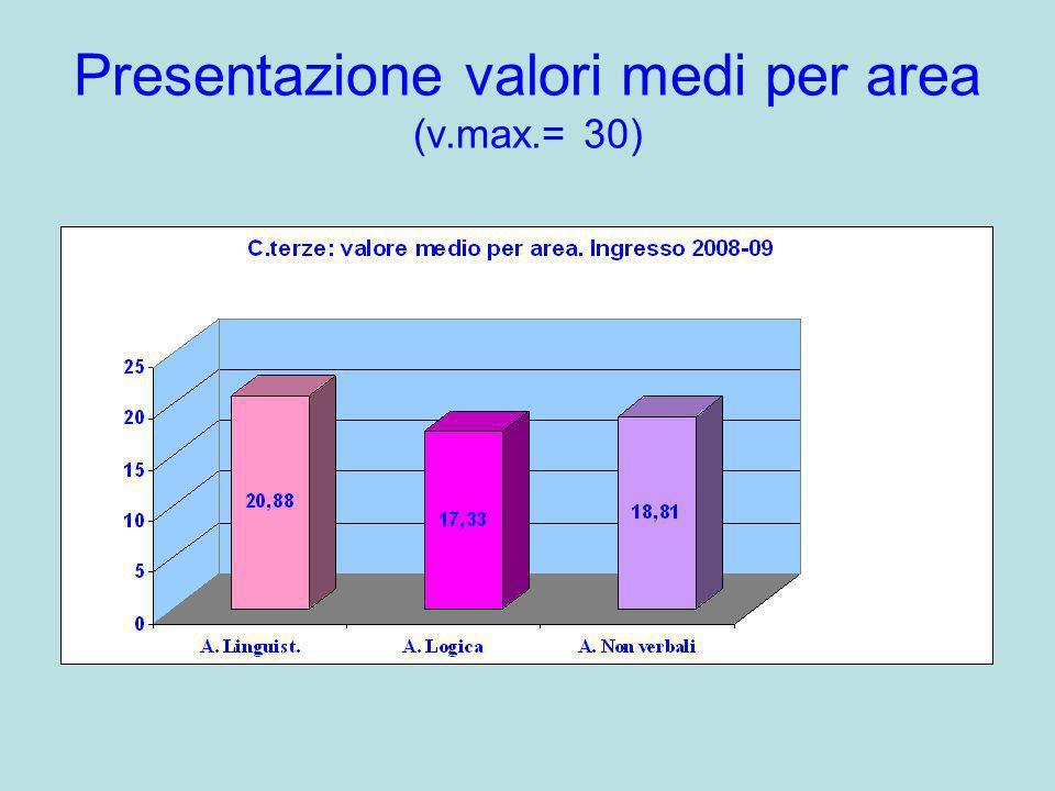 Presentazione valori medi per area (v.max.= 30)