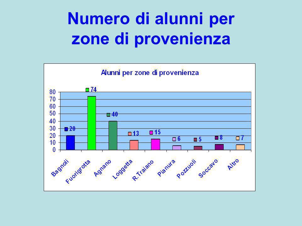 Numero di alunni per zone di provenienza