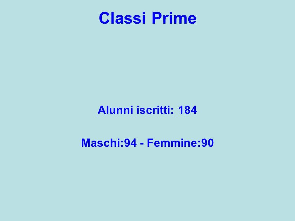 Classi Prime Alunni iscritti: 184 Maschi:94 - Femmine:90