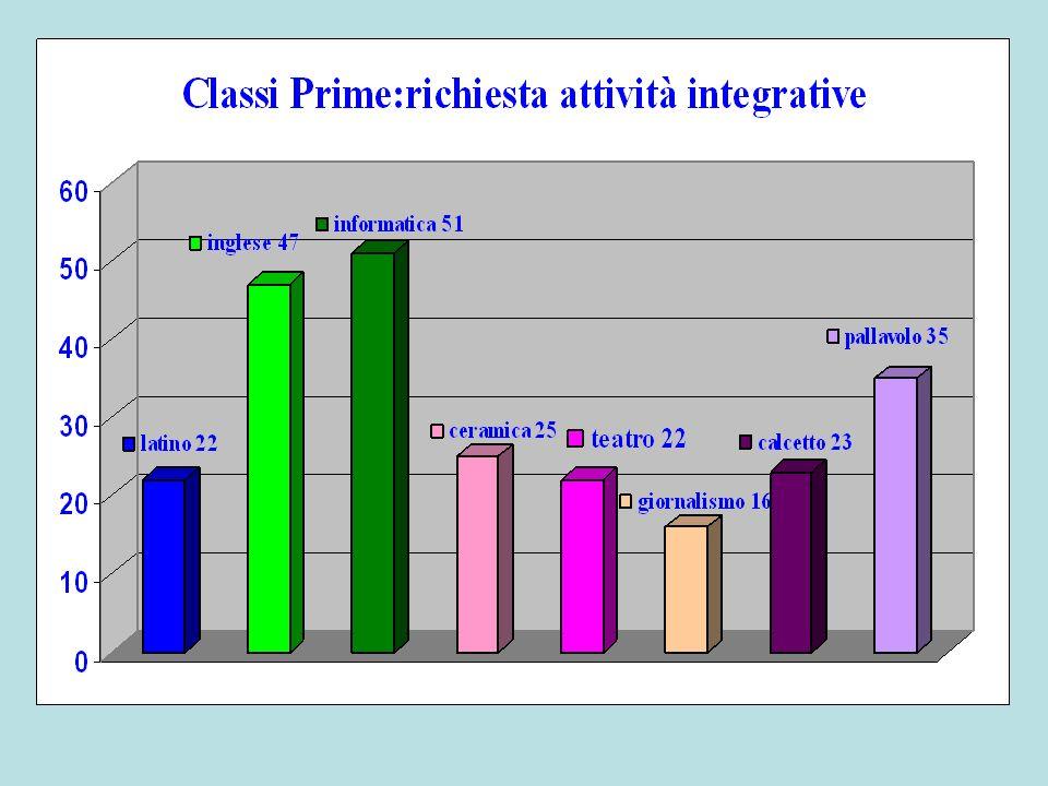 Classi Seconde Alunni iscritti: 165 Maschi:90 - Femmine:75