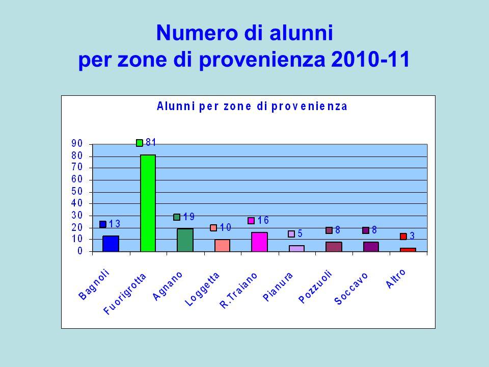 Numero di alunni per zone di provenienza 2010-11