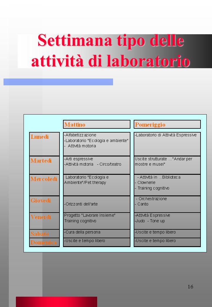 16 Settimana tipo delle attività di laboratorio