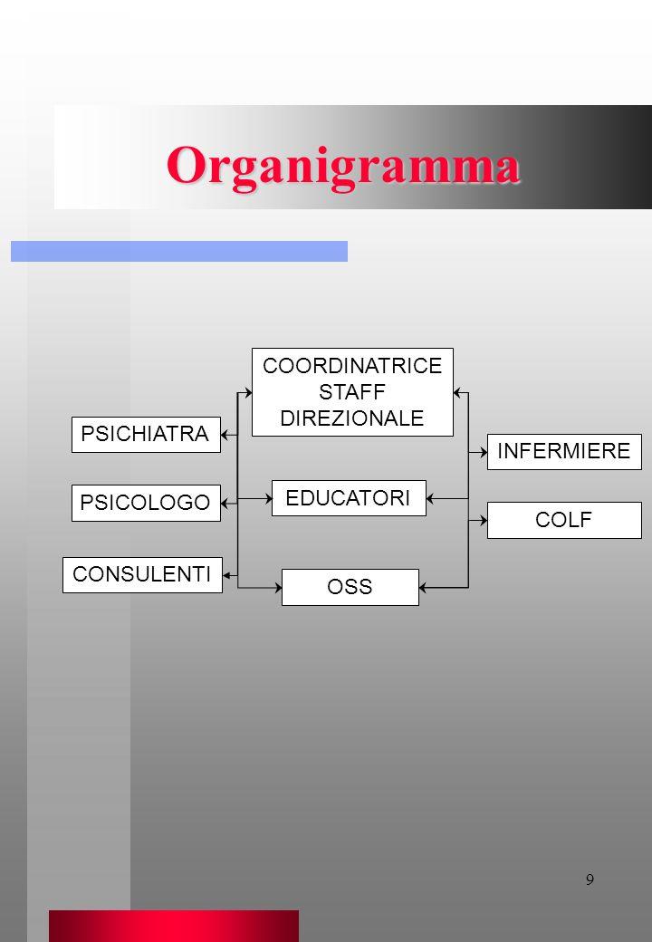 9 Organigramma COORDINATRICE STAFF DIREZIONALE EDUCATORI OSS PSICOLOGO CONSULENTI PSICHIATRA INFERMIERE COLF